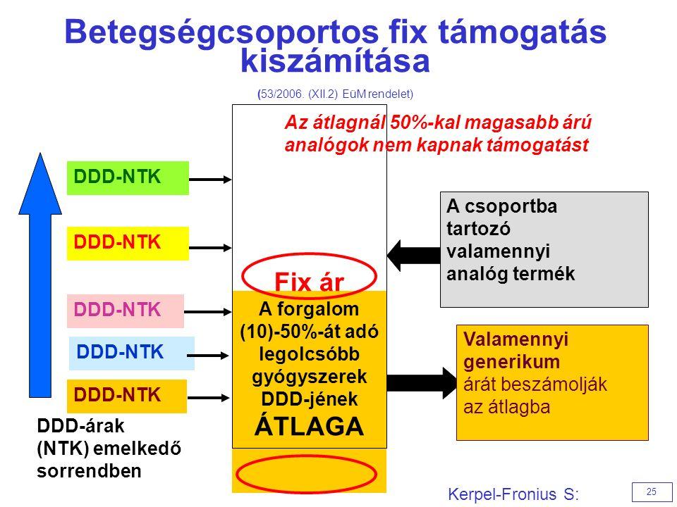 Betegségcsoportos fix támogatás kiszámítása (53/2006.