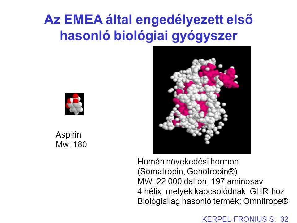 Az EMEA által engedélyezett első hasonló biológiai gyógyszer KERPEL-FRONIUS S: 32 Humán növekedési hormon (Somatropin, Genotropin®) MW: 22 000 dalton, 197 aminosav 4 hélix, melyek kapcsolódnak GHR-hoz Biológiailag hasonló termék: Omnitrope® Aspirin Mw: 180