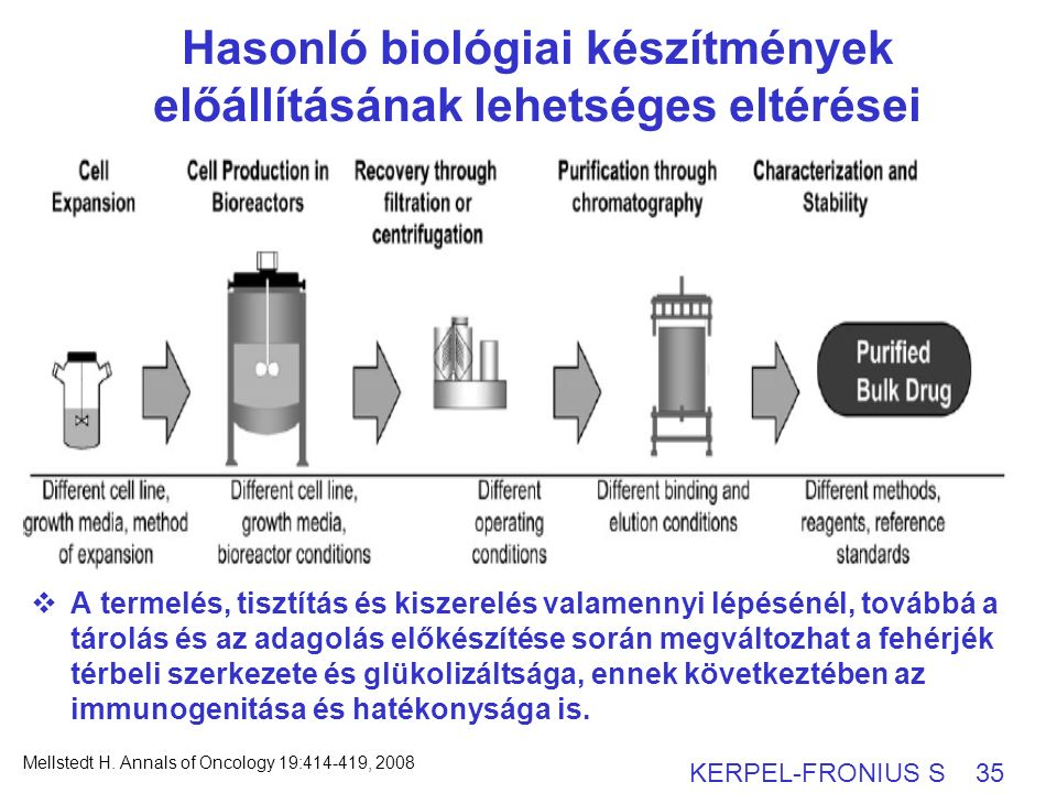  A termelés, tisztítás és kiszerelés valamennyi lépésénél, továbbá a tárolás és az adagolás előkészítése során megváltozhat a fehérjék térbeli szerkezete és glükolizáltsága, ennek következtében az immunogenitása és hatékonysága is.