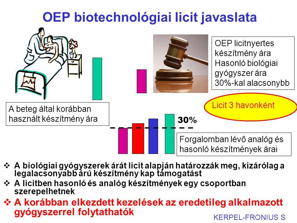 OEP biotechnológiai licit javaslata  A biológiai gyógyszerek árát licit alapján határozzák meg, kizárólag a legalacsonyabb árú készítmény kap támogatást  A licitben hasonló és analóg készítmények egy csoportban szerepelhetnek  A korábban elkezdett kezelések az eredetileg alkalmazott gyógyszerrel folytathatók KERPEL-FRONIUS S A beteg által korábban használt készítmény ára OEP licitnyertes készítmény ára Hasonló biológiai gyógyszer ára 30%-kal alacsonybb Forgalomban lévő analóg és hasonló készítmények árai 30% Licit 3 havonként