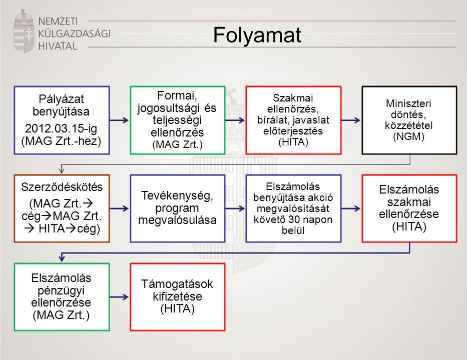 Folyamat Pályázat benyújtása 2012.03.15-ig (MAG Zrt.-hez) Formai, jogosultsági és teljességi ellenőrzés (MAG Zrt.) Szakmai ellenőrzés, bírálat, javaslat előterjesztés (HITA) Miniszteri döntés, közzététel (NGM) Szerződéskötés (MAG Zrt.