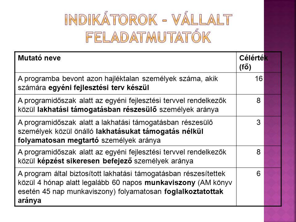 Mutató neveCélérték (fő) A programba bevont azon hajléktalan személyek száma, akik számára egyéni fejlesztési terv készül 16 A programidőszak alatt az egyéni fejlesztési tervvel rendelkezők közül lakhatási támogatásban részesülő személyek aránya 8 A programidőszak alatt a lakhatási támogatásban részesülő személyek közül önálló lakhatásukat támogatás nélkül folyamatosan megtartó személyek aránya 3 A programidőszak alatt az egyéni fejlesztési tervvel rendelkezők közül képzést sikeresen befejező személyek aránya 8 A program által biztosított lakhatási támogatásban részesítettek közül 4 hónap alatt legalább 60 napos munkaviszony (AM könyv esetén 45 nap munkaviszony) folyamatosan foglalkoztatottak aránya 6