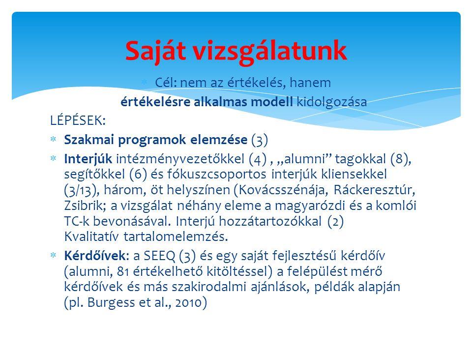 """ Cél: nem az értékelés, hanem értékelésre alkalmas modell kidolgozása LÉPÉSEK:  Szakmai programok elemzése (3)  Interjúk intézményvezetőkkel (4), """"alumni tagokkal (8), segítőkkel (6) és fókuszcsoportos interjúk kliensekkel (3/13), három, öt helyszínen (Kovácsszénája, Ráckeresztúr, Zsibrik; a vizsgálat néhány eleme a magyarózdi és a komlói TC-k bevonásával."""