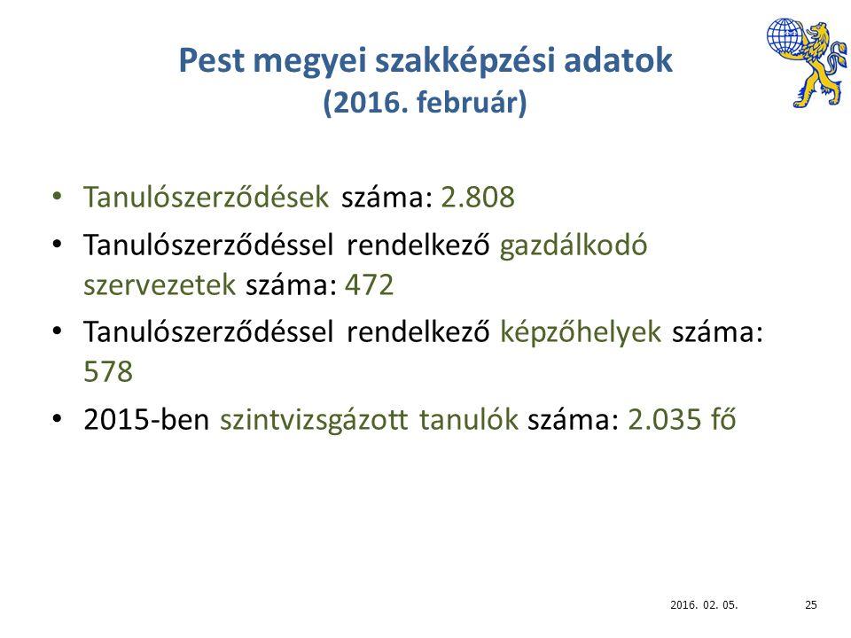 Pest megyei szakképzési adatok (2016.