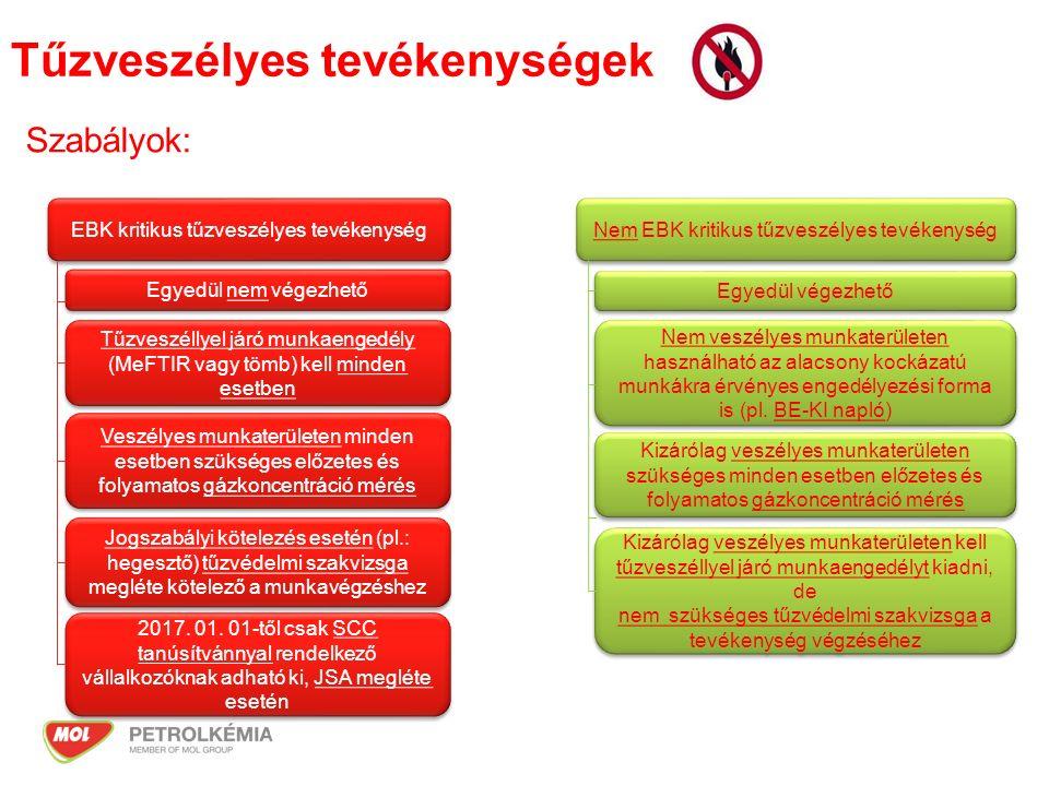 Munkavégzési engedélyhez kötött tevékenységek és a kivételek Nem EBK kritikus tevékenység Veszélyes munkaterület Közepes kockázat MeFTIR Általános szabály: szénhidrogén töltési-lefejtési műveletek gyengeáramú készülékek használata mint pl: mobiltelefon, fényképezőgép, rezgésmérő, fordulatszámmérő, infrakamera, érintésnélküli hőmérsékletmérő, stb Új kivételek: Közepes kockázat Veszélyes munkaterület Nem szükséges MeFTIR engedély (pl.