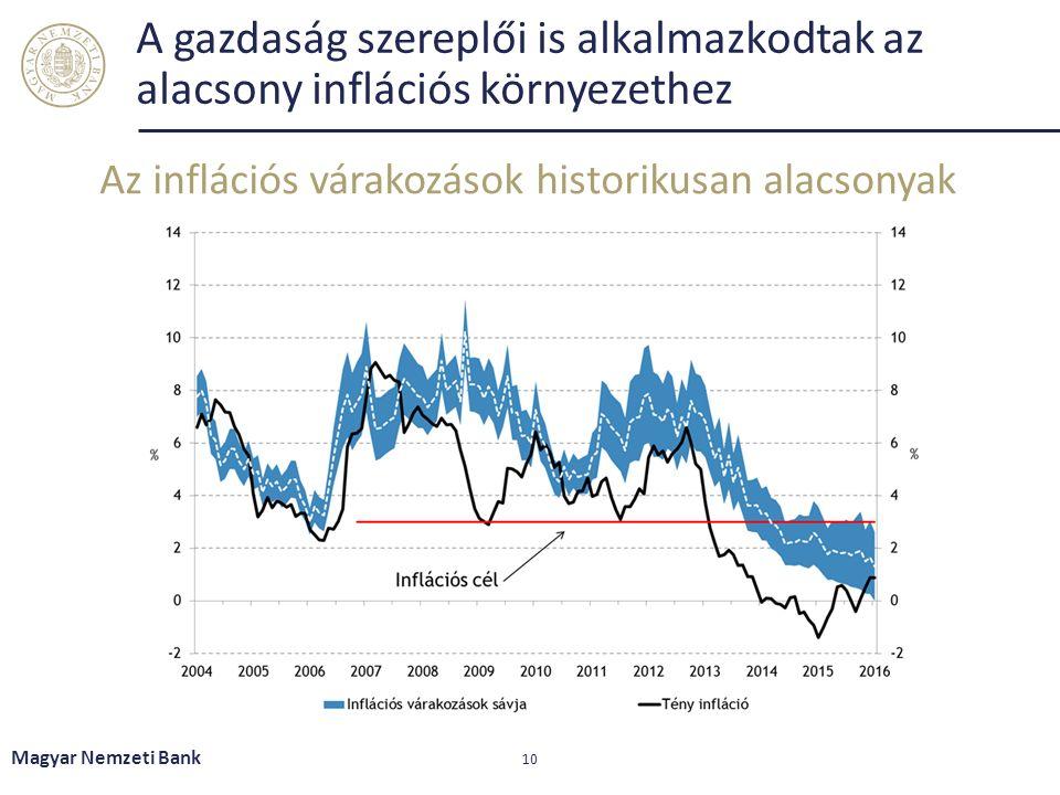 A gazdaság szereplői is alkalmazkodtak az alacsony inflációs környezethez Az inflációs várakozások historikusan alacsonyak Magyar Nemzeti Bank 10