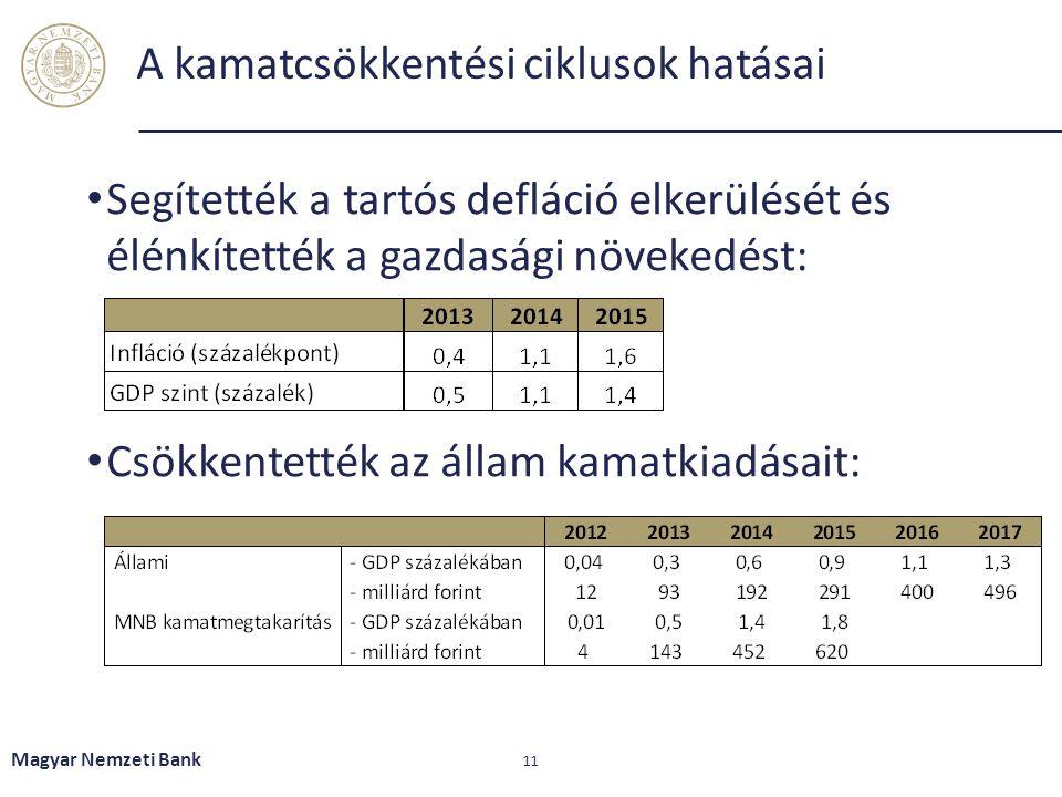 A kamatcsökkentési ciklusok hatásai Segítették a tartós defláció elkerülését és élénkítették a gazdasági növekedést: Csökkentették az állam kamatkiadásait: Magyar Nemzeti Bank 11
