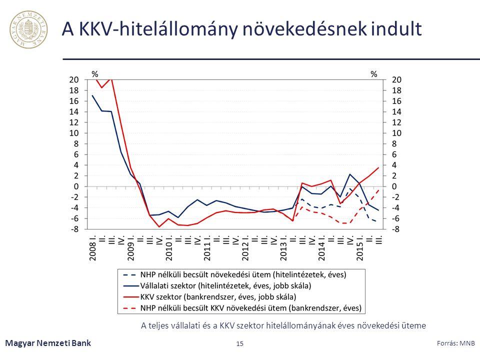 A KKV-hitelállomány növekedésnek indult Magyar Nemzeti Bank 15 Forrás: MNB A teljes vállalati és a KKV szektor hitelállományának éves növekedési üteme