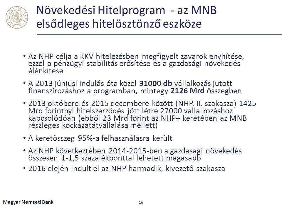 Növekedési Hitelprogram - az MNB elsődleges hitelösztönző eszköze Az NHP célja a KKV hitelezésben megfigyelt zavarok enyhítése, ezzel a pénzügyi stabilitás erősítése és a gazdasági növekedés élénkítése A 2013 júniusi indulás óta közel 31000 db vállalkozás jutott finanszírozáshoz a programban, mintegy 2126 Mrd összegben 2013 októbere és 2015 decembere között (NHP.