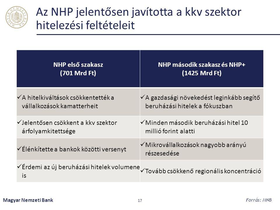 Az NHP jelentősen javította a kkv szektor hitelezési feltételeit NHP első szakasz (701 Mrd Ft) NHP második szakasz és NHP+ (1425 Mrd Ft) A hitelkiváltások csökkentették a vállalkozások kamatterheit A gazdasági növekedést leginkább segítő beruházási hitelek a fókuszban Jelentősen csökkent a kkv szektor árfolyamkitettsége Minden második beruházási hitel 10 millió forint alatti Élénkítette a bankok közötti versenyt Mikrovállalkozások nagyobb arányú részesedése Érdemi az új beruházási hitelek volumene is Tovább csökkenő regionális koncentráció Magyar Nemzeti Bank 17 Forrás: MNB
