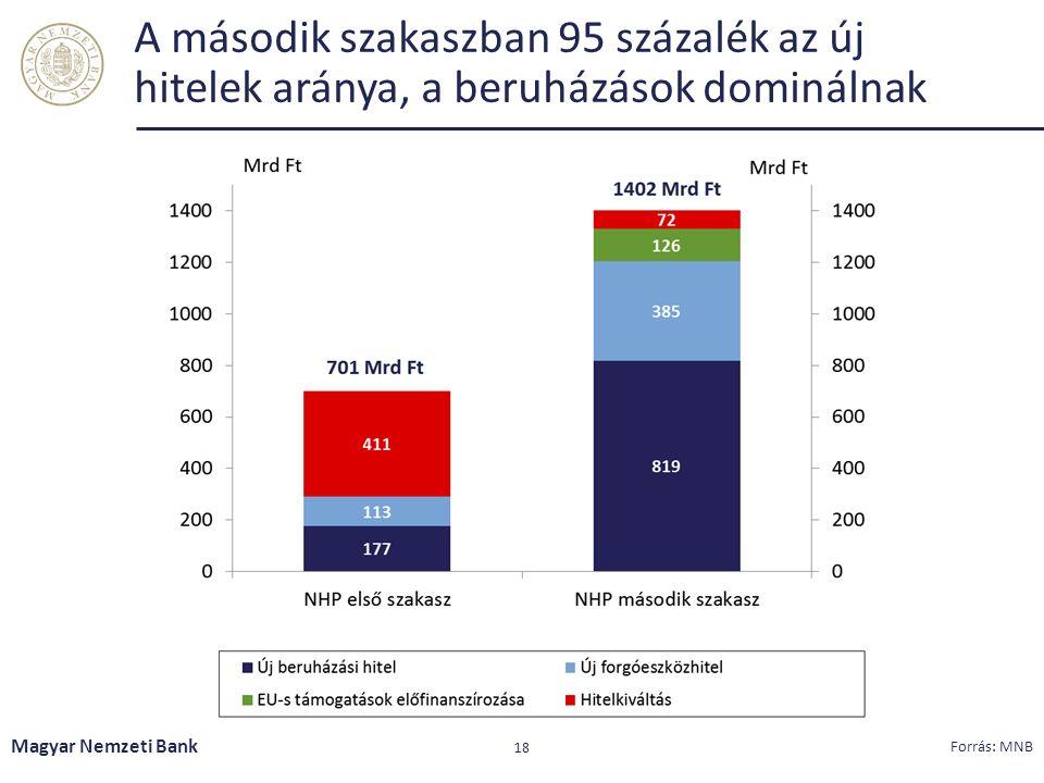 A második szakaszban 95 százalék az új hitelek aránya, a beruházások dominálnak Magyar Nemzeti Bank 18 Forrás: MNB