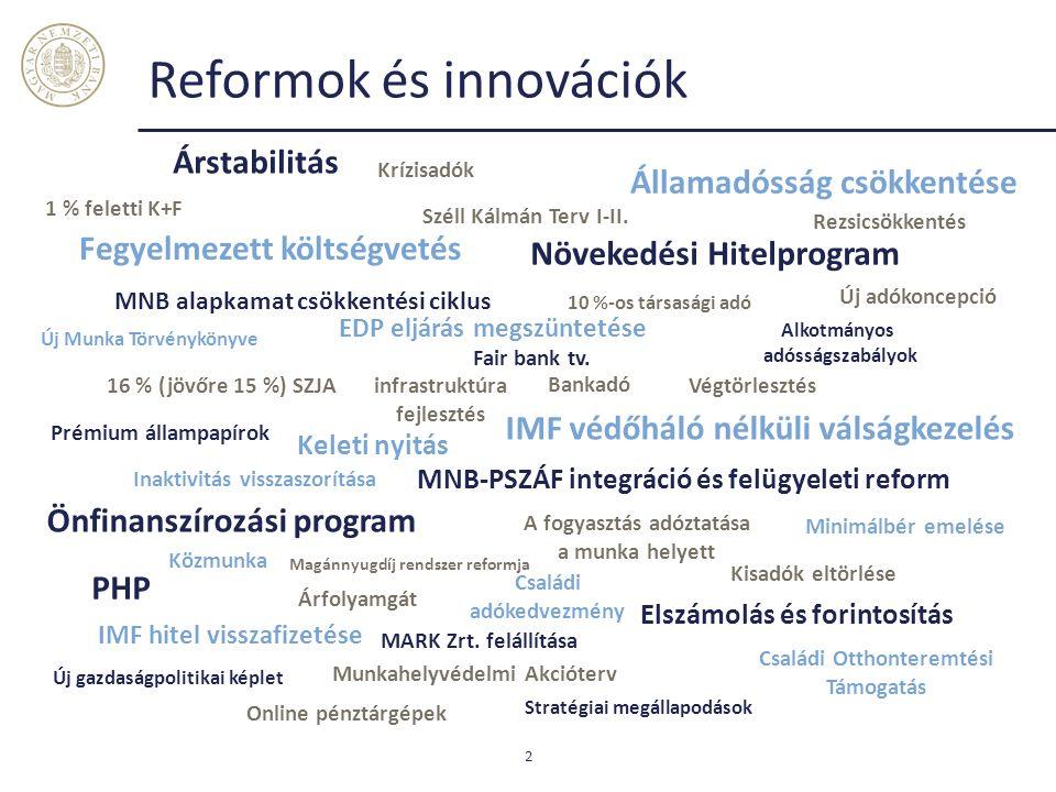 Reformok és innovációk 2 Államadósság csökkentése EDP eljárás megszüntetése Elszámolás és forintosítás Fegyelmezett költségvetés IMF védőháló nélküli válságkezelés IMF hitel visszafizetése Növekedési Hitelprogram Önfinanszírozási program Árstabilitás MNB alapkamat csökkentési ciklus MNB-PSZÁF integráció és felügyeleti reform Új adókoncepció Online pénztárgépek 16 % (jövőre 15 %) SZJA Árfolyamgát Végtörlesztés A fogyasztás adóztatása a munka helyett Inaktivitás visszaszorítása Munkahelyvédelmi Akcióterv Prémium állampapírok Minimálbér emelése Családi adókedvezmény Családi Otthonteremtési Támogatás 10 %-os társasági adó Keleti nyitás Bankadó Széll Kálmán Terv I-II.