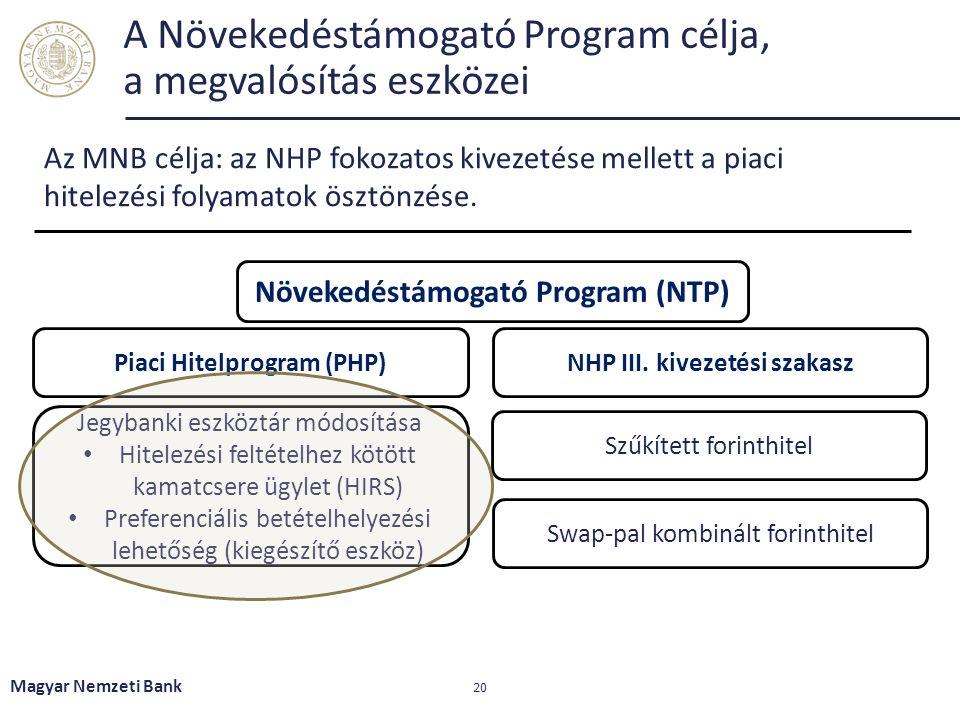 Magyar Nemzeti Bank 20 A Növekedéstámogató Program célja, a megvalósítás eszközei Az MNB célja: az NHP fokozatos kivezetése mellett a piaci hitelezési folyamatok ösztönzése.