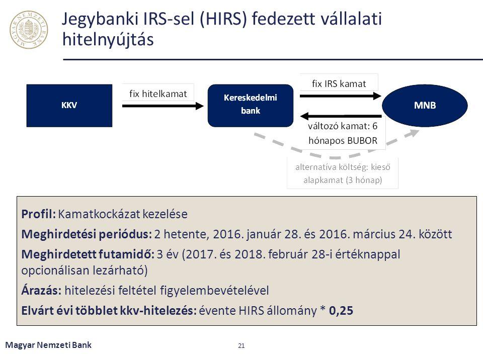 Jegybanki IRS-sel (HIRS) fedezett vállalati hitelnyújtás Magyar Nemzeti Bank 21 Profil: Kamatkockázat kezelése Meghirdetési periódus: 2 hetente, 2016.