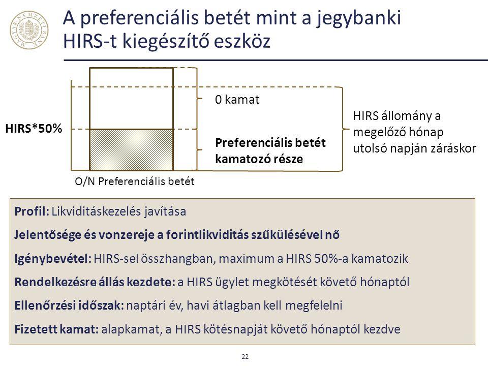 A preferenciális betét mint a jegybanki HIRS-t kiegészítő eszköz 22 Preferenciális betét kamatozó része HIRS*50% Profil: Likviditáskezelés javítása Jelentősége és vonzereje a forintlikviditás szűkülésével nő Igénybevétel: HIRS-sel összhangban, maximum a HIRS 50%-a kamatozik Rendelkezésre állás kezdete: a HIRS ügylet megkötését követő hónaptól Ellenőrzési időszak: naptári év, havi átlagban kell megfelelni Fizetett kamat: alapkamat, a HIRS kötésnapját követő hónaptól kezdve HIRS állomány a megelőző hónap utolsó napján záráskor O/N Preferenciális betét 0 kamat