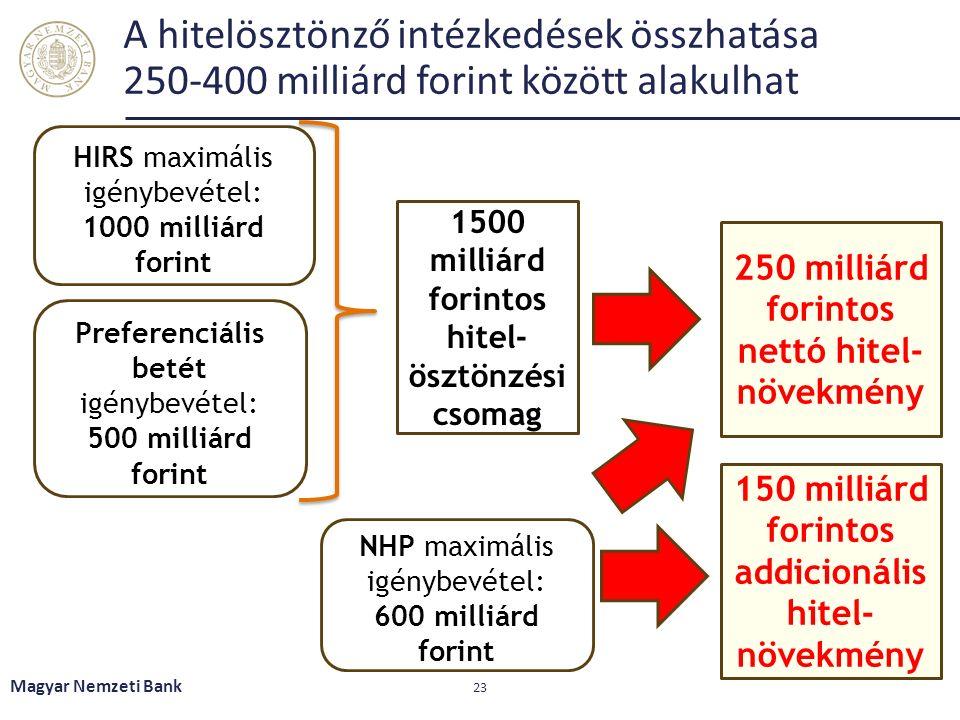 A hitelösztönző intézkedések összhatása 250-400 milliárd forint között alakulhat Magyar Nemzeti Bank 23 HIRS maximális igénybevétel: 1000 milliárd forint Preferenciális betét igénybevétel: 500 milliárd forint 1500 milliárd forintos hitel- ösztönzési csomag 250 milliárd forintos nettó hitel- növekmény NHP maximális igénybevétel: 600 milliárd forint 150 milliárd forintos addicionális hitel- növekmény