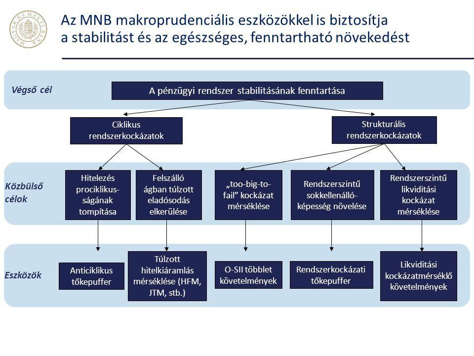 """A pénzügyi rendszer stabilitásának fenntartása Ciklikus rendszerkockázatok Strukturális rendszerkockázatok Anticiklikus tőkepuffer Túlzott hitelkiáramlás mérséklése (HFM, JTM, stb.) O-SII többlet követelmények Likviditási kockázatmérséklő követelmények Eszközök """"too-big-to- fail kockázat mérséklése Rendszerszintű likviditási kockázat mérséklése Hitelezés prociklikus- ságának tompítása Felszálló ágban túlzott eladósodás elkerülése Végső cél Közbülső célok Rendszerszintű sokkellenálló- képesség növelése Rendszerkockázati tőkepuffer Az MNB makroprudenciális eszközökkel is biztosítja a stabilitást és az egészséges, fenntartható növekedést"""