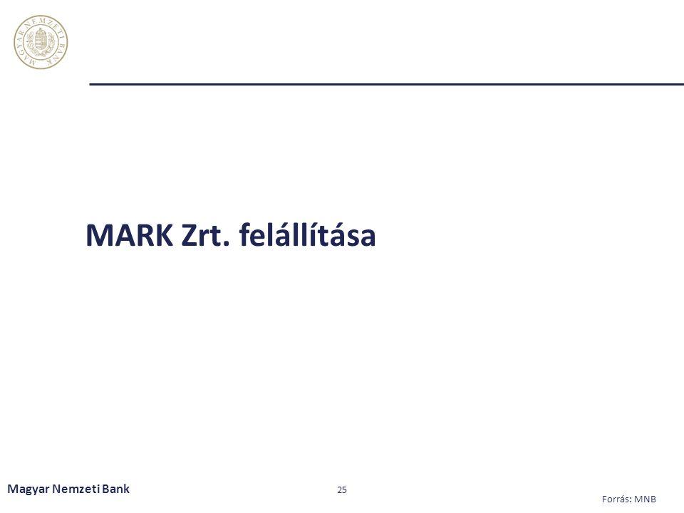 MARK Zrt. felállítása Magyar Nemzeti Bank 25 Forrás: MNB