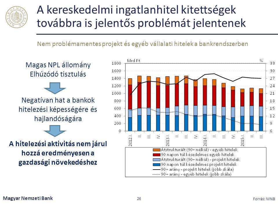 A kereskedelmi ingatlanhitel kitettségek továbbra is jelentős problémát jelentenek Magyar Nemzeti Bank 26 Forrás: MNB Nem problémamentes projekt és egyéb vállalati hitelek a bankrendszerben Magas NPL állomány Elhúzódó tisztulás Negatívan hat a bankok hitelezési képességére és hajlandóságára A hitelezési aktivitás nem járul hozzá eredményesen a gazdasági növekedéshez
