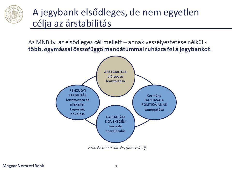 A jegybank elsődleges, de nem egyetlen célja az árstabilitás Magyar Nemzeti Bank 3 ÁRSTABILITÁS elérése és fenntartása PÉNZÜGYI STABILITÁS fenntartása és ellenálló- képesség növelése GAZDASÁGI NÖVEKEDÉS- hez való hozzájárulás Kormány GAZDASÁG- POLITIKÁJÁNAK támogatása 2013.