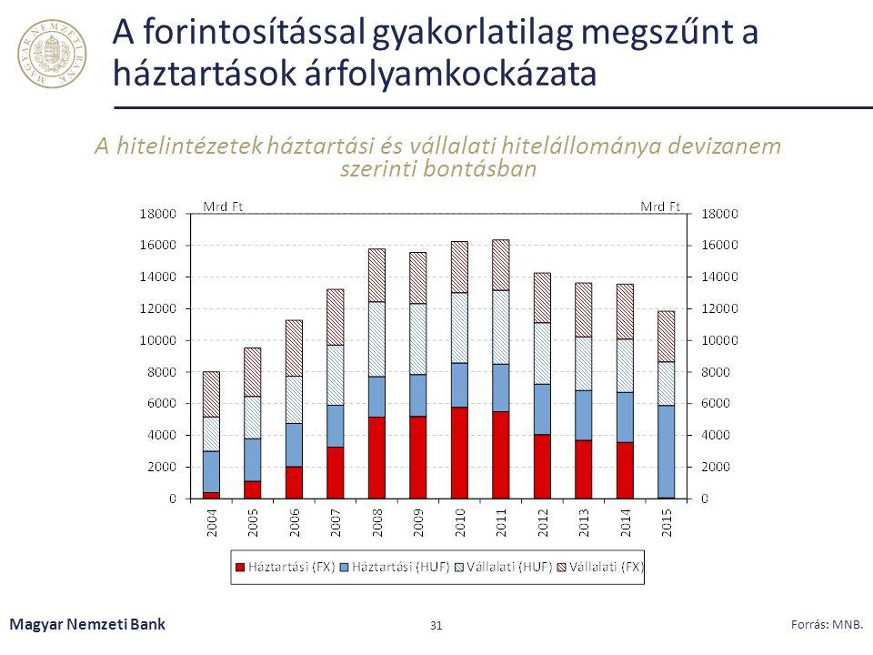 A forintosítással gyakorlatilag megszűnt a háztartások árfolyamkockázata A hitelintézetek háztartási és vállalati hitelállománya devizanem szerinti bontásban Magyar Nemzeti Bank 31 Forrás: MNB.