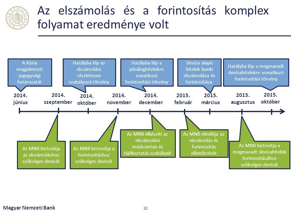 Az elszámolás és a forintosítás komplex folyamat eredménye volt Magyar Nemzeti Bank 32 A Kúria megjelenteti jogegységi határozatát 2014.