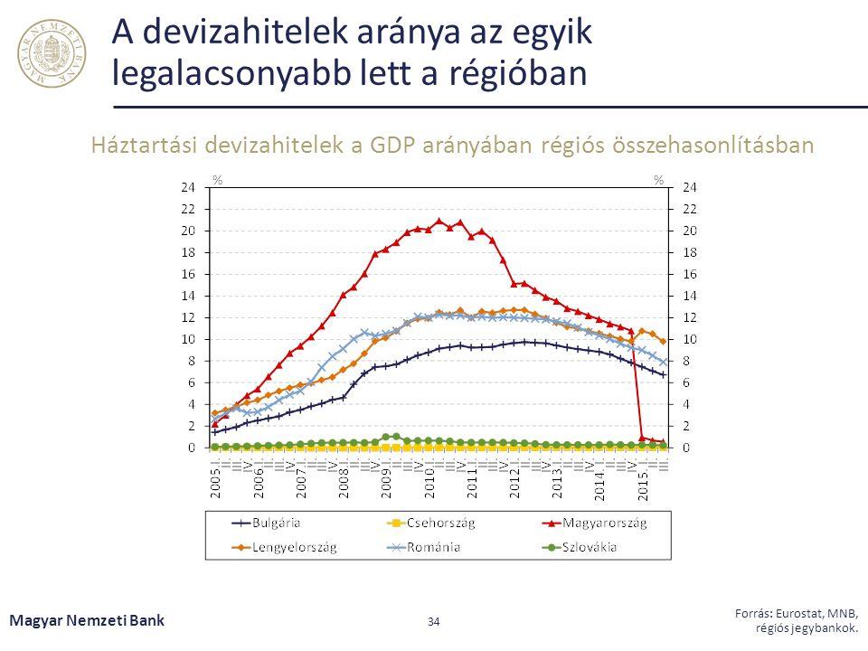 A devizahitelek aránya az egyik legalacsonyabb lett a régióban Háztartási devizahitelek a GDP arányában régiós összehasonlításban Magyar Nemzeti Bank 34 Forrás: Eurostat, MNB, régiós jegybankok.