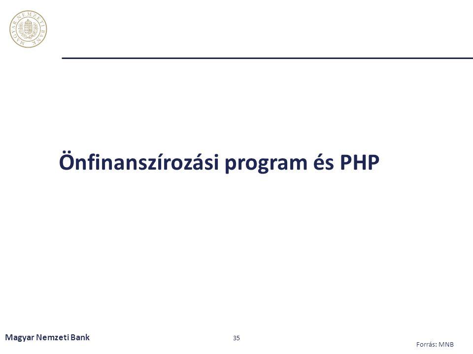 Önfinanszírozási program és PHP Magyar Nemzeti Bank 35 Forrás: MNB