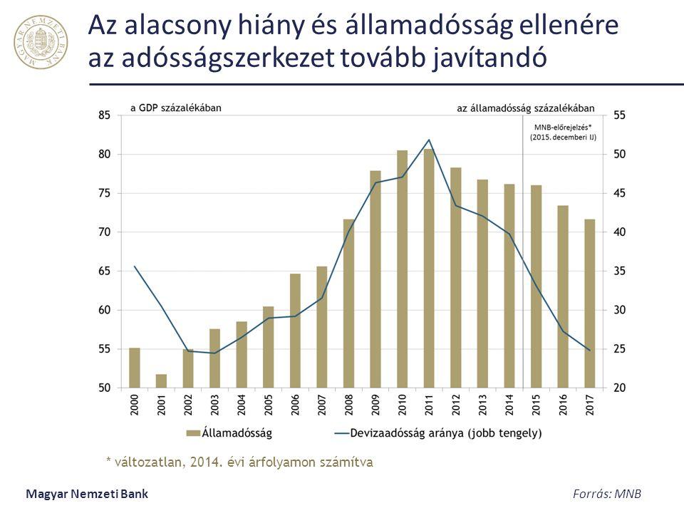 Az alacsony hiány és államadósság ellenére az adósságszerkezet tovább javítandó Magyar Nemzeti Bank Forrás: MNB * változatlan, 2014.