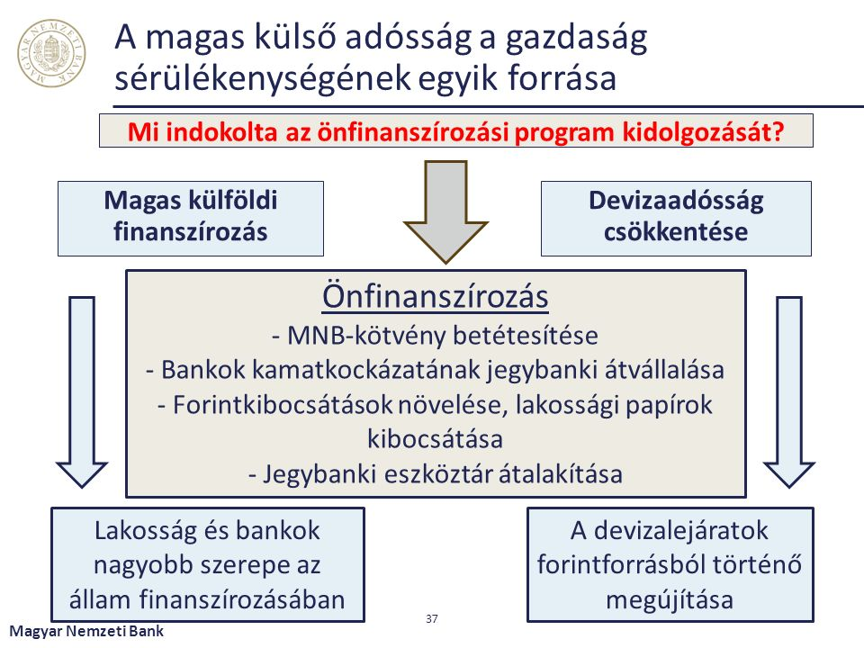 A magas külső adósság a gazdaság sérülékenységének egyik forrása Mi indokolta az önfinanszírozási program kidolgozását.