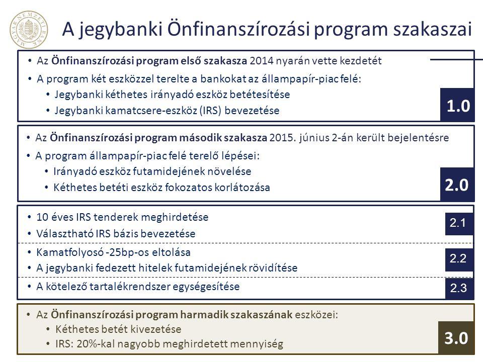 A jegybanki Önfinanszírozási program szakaszai Az Önfinanszírozási program első szakasza 2014 nyarán vette kezdetét A program két eszközzel terelte a bankokat az állampapír-piac felé: Jegybanki kéthetes irányadó eszköz betétesítése Jegybanki kamatcsere-eszköz (IRS) bevezetése Az Önfinanszírozási program második szakasza 2015.