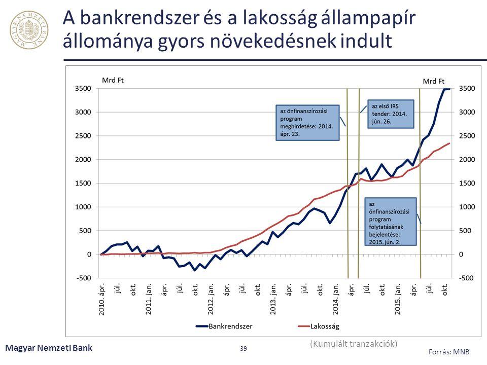 A bankrendszer és a lakosság állampapír állománya gyors növekedésnek indult Magyar Nemzeti Bank 39 (Kumulált tranzakciók) Forrás: MNB