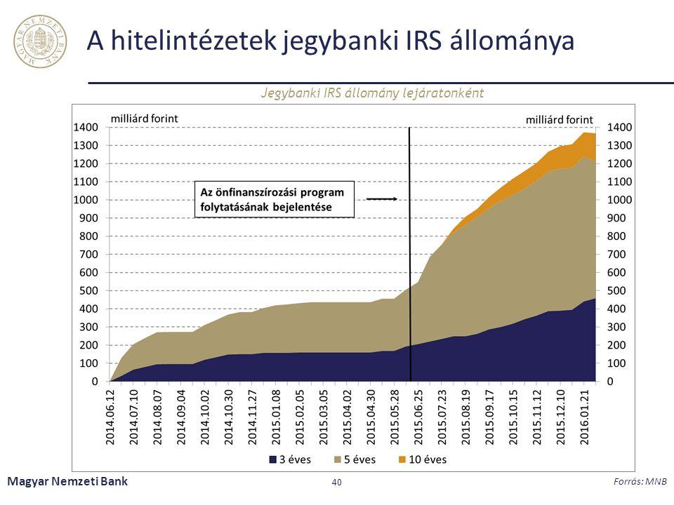 A hitelintézetek jegybanki IRS állománya Jegybanki IRS állomány lejáratonként Magyar Nemzeti Bank 40 Forrás: MNB