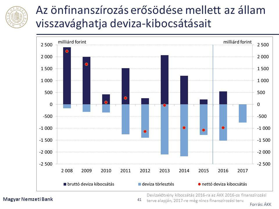 Az önfinanszírozás erősödése mellett az állam visszavághatja deviza-kibocsátásait Magyar Nemzeti Bank 41 Forrás: ÁKK Devizakötvény kibocsátás 2016-ra az ÁKK 2016-os finanszírozási terve alapján, 2017-re még nincs finanszírozási terv.