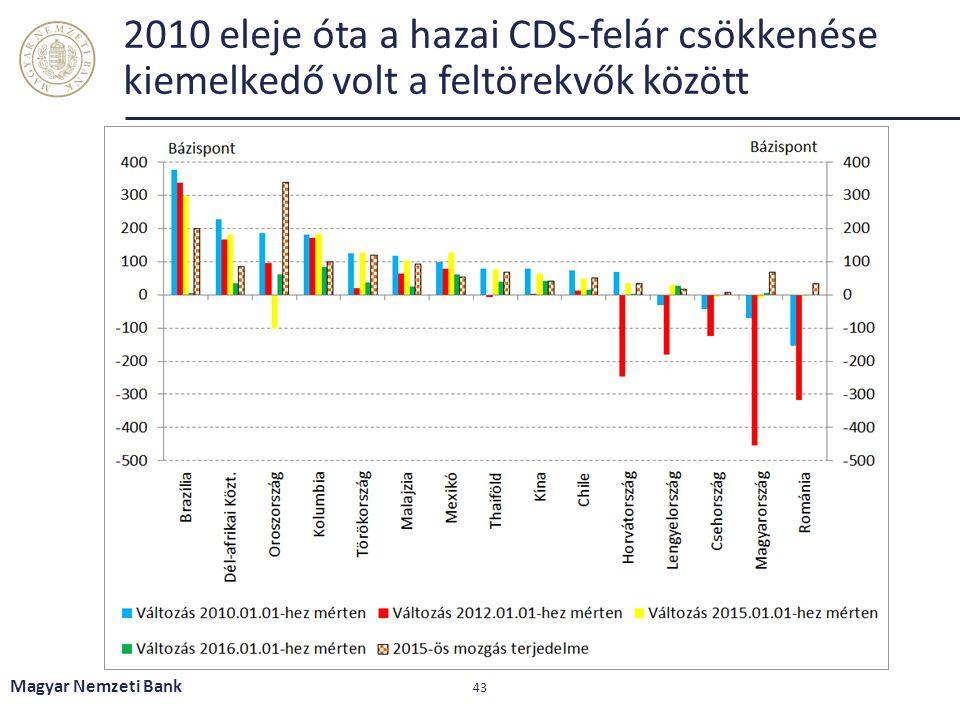 2010 eleje óta a hazai CDS-felár csökkenése kiemelkedő volt a feltörekvők között Magyar Nemzeti Bank 43