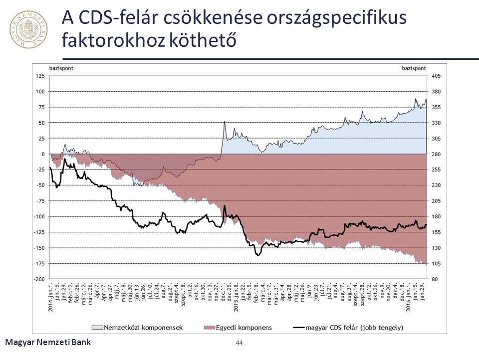 A CDS-felár csökkenése országspecifikus faktorokhoz köthető Magyar Nemzeti Bank 44