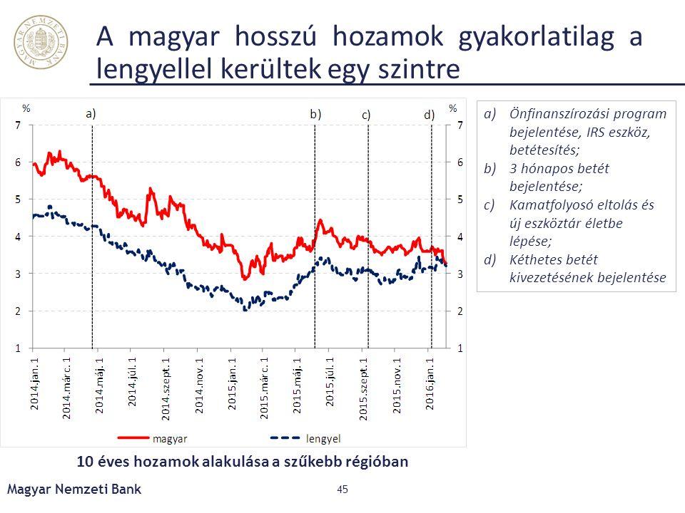 A magyar hosszú hozamok gyakorlatilag a lengyellel kerültek egy szintre Magyar Nemzeti Bank 45 10 éves hozamok alakulása a szűkebb régióban a)Önfinanszírozási program bejelentése, IRS eszköz, betétesítés; b)3 hónapos betét bejelentése; c)Kamatfolyosó eltolás és új eszköztár életbe lépése; d)Kéthetes betét kivezetésének bejelentése