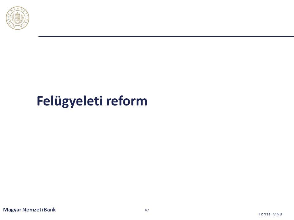 Felügyeleti reform Magyar Nemzeti Bank 47 Forrás: MNB