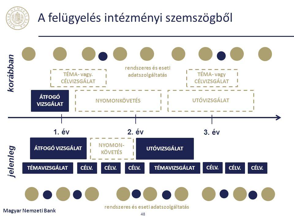 A felügyelés intézményi szemszögből Magyar Nemzeti Bank 48 1.