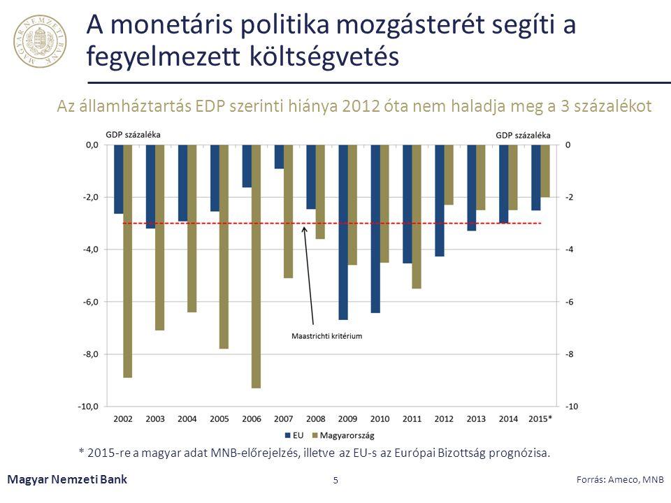 A monetáris politika mozgásterét segíti a fegyelmezett költségvetés Az államháztartás EDP szerinti hiánya 2012 óta nem haladja meg a 3 százalékot Magyar Nemzeti Bank 5 Forrás: Ameco, MNB * 2015-re a magyar adat MNB-előrejelzés, illetve az EU-s az Európai Bizottság prognózisa.