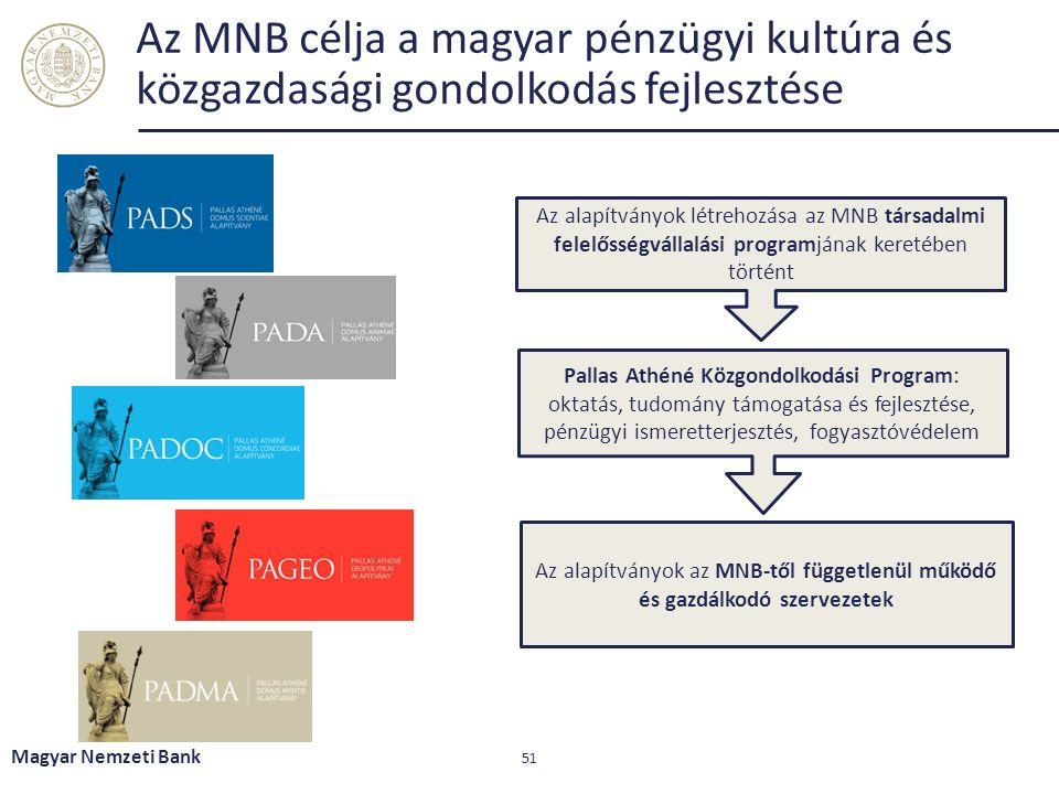 Az MNB célja a magyar pénzügyi kultúra és közgazdasági gondolkodás fejlesztése Magyar Nemzeti Bank 51 Az alapítványok létrehozása az MNB társadalmi felelősségvállalási programjának keretében történt Pallas Athéné Közgondolkodási Program: oktatás, tudomány támogatása és fejlesztése, pénzügyi ismeretterjesztés, fogyasztóvédelem Az alapítványok az MNB-től függetlenül működő és gazdálkodó szervezetek