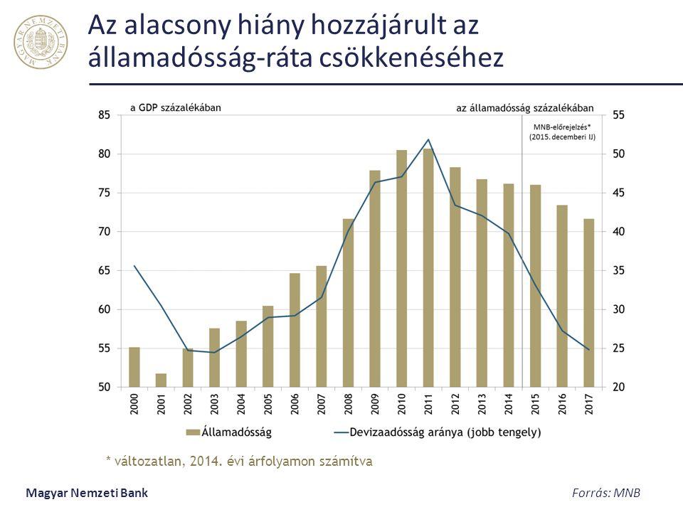 Az alacsony hiány hozzájárult az államadósság-ráta csökkenéséhez Magyar Nemzeti Bank Forrás: MNB * változatlan, 2014.