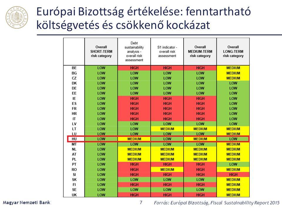 Európai Bizottság értékelése: fenntartható költségvetés és csökkenő kockázat Magyar Nemzeti Bank7 Forrás: Európai Bizottság, Fiscal Sustainability Report 2015