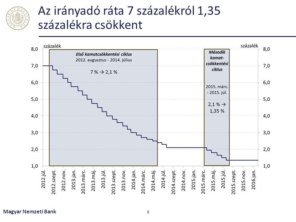 Az irányadó ráta 7 százalékról 1,35 százalékra csökkent Magyar Nemzeti Bank 8