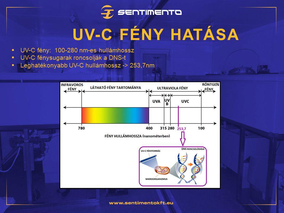 UV-C FÉNY HATÁSA  UV-C fény: 100-280 nm-es hullámhossz  UV-C fénysugarak roncsolják a DNS-t  Leghatékonyabb UV-C hullámhossz -> 253,7nm