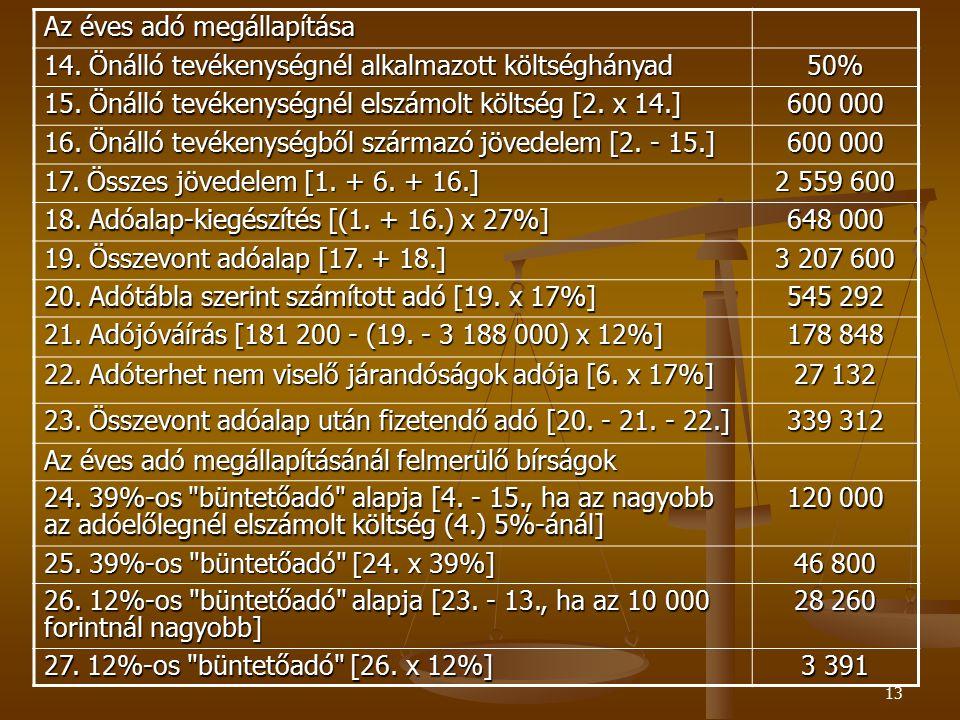 13 Az éves adó megállapítása 14. Önálló tevékenységnél alkalmazott költséghányad 50% 15. Önálló tevékenységnél elszámolt költség [2. x 14.] 600 000 16