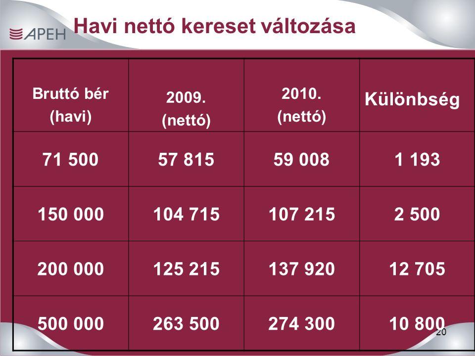20 Havi nettó kereset változása Bruttó bér (havi) 2009.