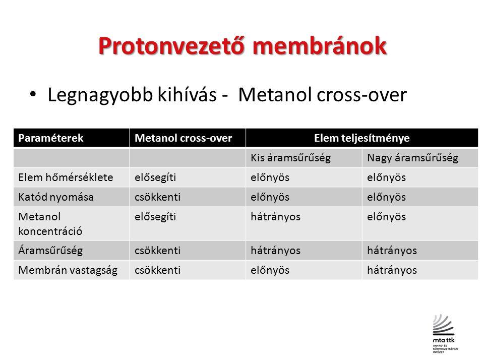 Protonvezető membránok Legnagyobb kihívás - Metanol cross-over ParaméterekMetanol cross-overElem teljesítménye Kis áramsűrűségNagy áramsűrűség Elem hőmérsékleteelősegítielőnyös Katód nyomásacsökkentielőnyös Metanol koncentráció elősegítihátrányoselőnyös Áramsűrűségcsökkentihátrányos Membrán vastagságcsökkentielőnyöshátrányos
