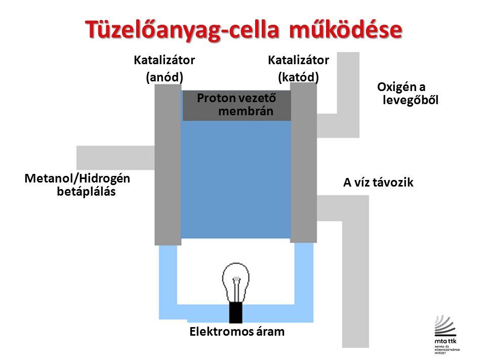 info@hfc-hungary.org + www.hfc-hungary.org Tüzelőanyag-cella működése Katalizátor (anód) Katalizátor (katód) Metanol/Hidrogén betáplálás Oxigén a levegőből Proton vezető membrán Elektromos áram A víz távozik