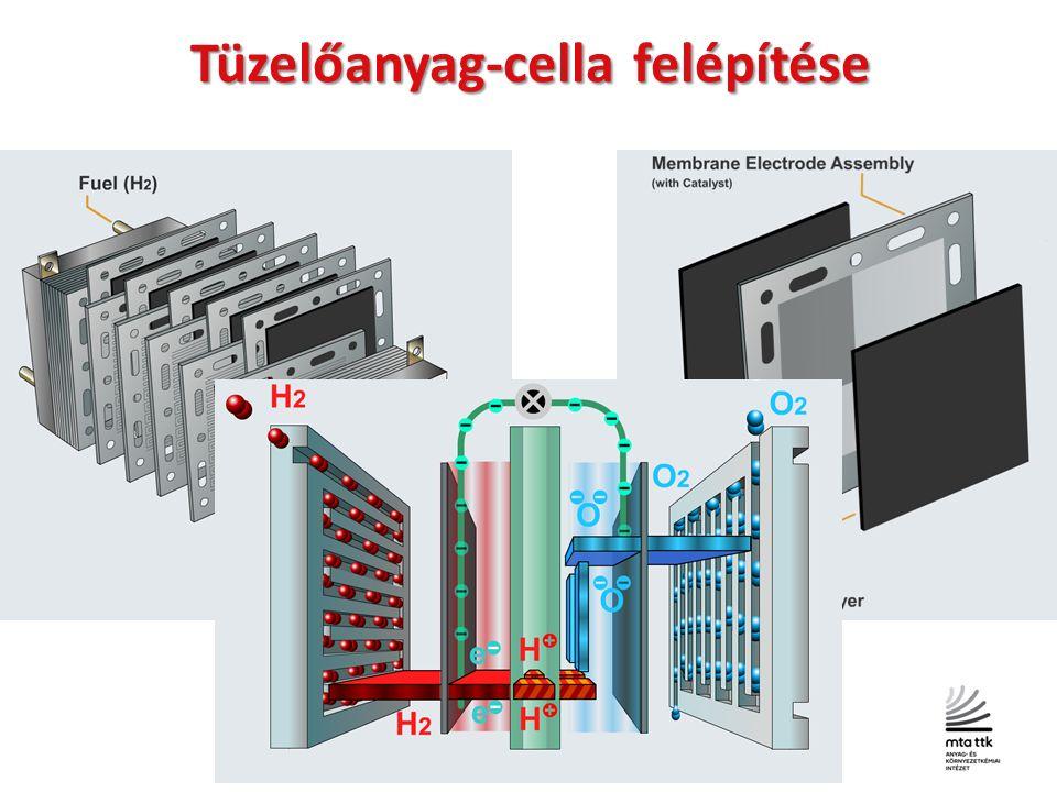 Tüzelőanyag-cella felépítése